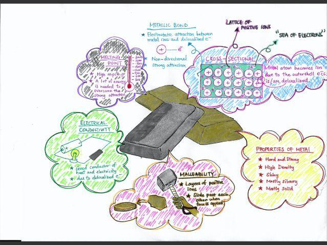 IGCSE CIE Chemistry Bonding Visual Notes