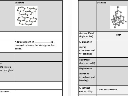 Diamond and graphite allotropes of carbon AQA Chemistry worksheet