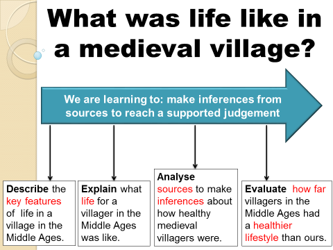 What was life like in a medieval village?