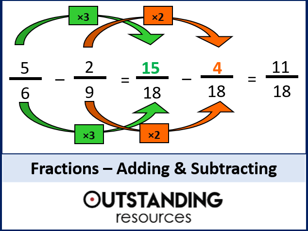 Number: Fractions 8 - Adding and Subtracting Fractions inc. Mixed Fractions