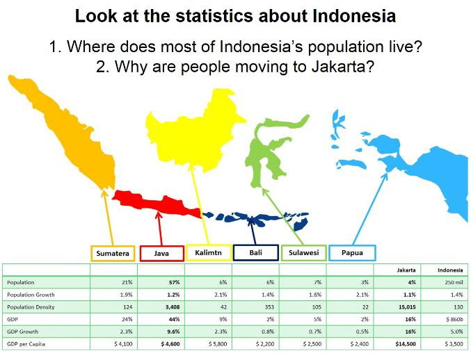 Edexcel B Geography - Development Dynamics - Case Study: Jakarta (Indonesia) - Lesson Two -