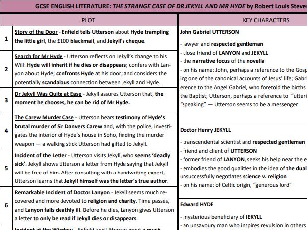 GCSE Literature - Jekyll and Hyde Knowledge Organiser
