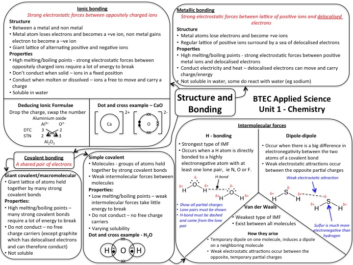 NQF BTEC Applied Science unit 1 chemistry revision mind map - structure and bonding