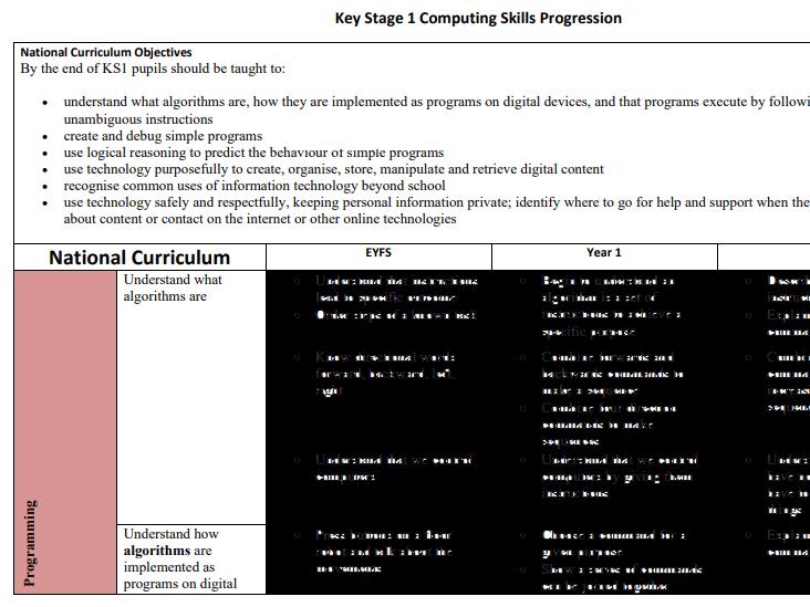 KS1 Computing Skills Progression - aligned to NCCE Teach Computing Curriculum