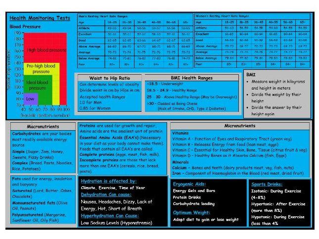 BTEC Sport - Level 3 - Unit 2 - Example of Exam Notes - Unit 2 (B & C)