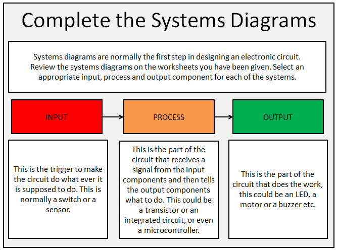 Design Technology - Electronics - Complete the System Diagrams Activity