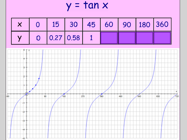 A level maths - 1st year
