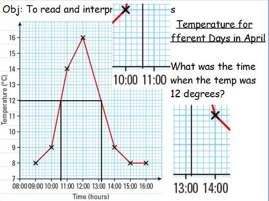 Interpreting line graphs