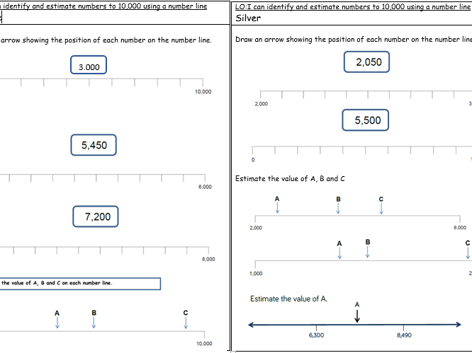 Y4 - Place Value - Identifying and Estimating numbers to 10000 on a number line