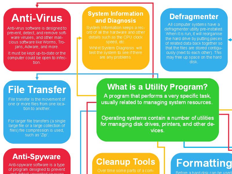 Utility Programs - Poster