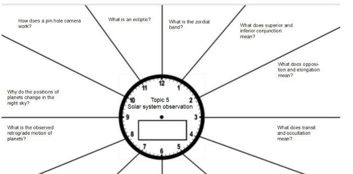 GCSE Astronomy 9-1 Paper 1 revision mats